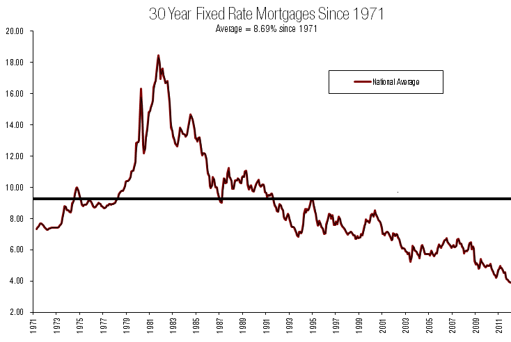 30 Year Fixed Rate Mortgages Since 1971