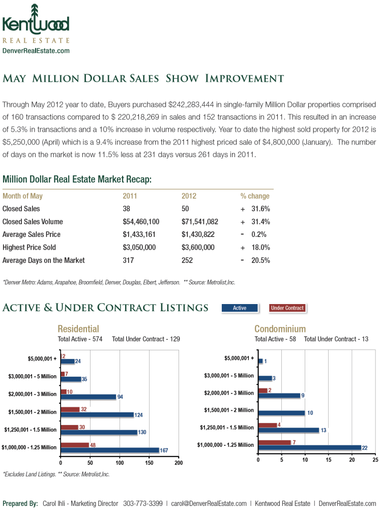 May 2012 Kentwood Luxury Market Report