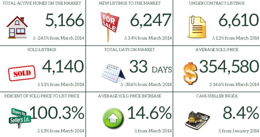 3. March 2015 Market Report Snapshot