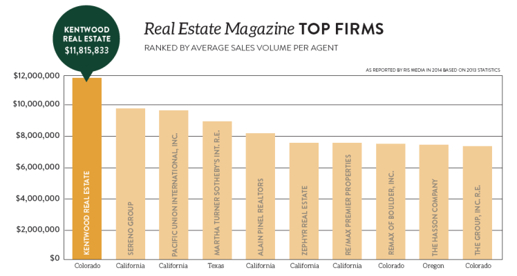 Top Real Estate Firms