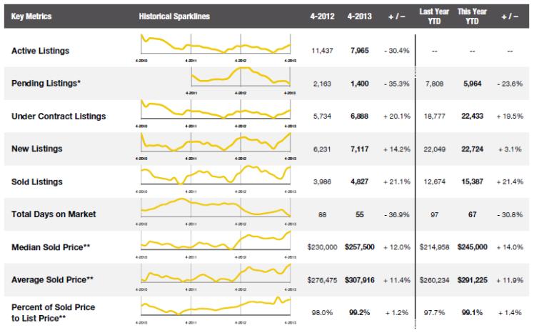 April 2013 Combined Market Indicators