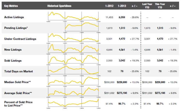 January 2013 Combined Market Indicators
