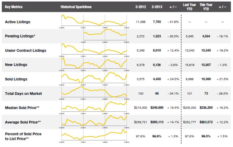 March 2013 Combined Market Indicators