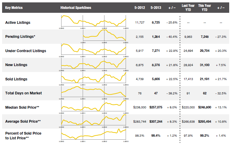May 2013 Metro Denver Real Estate Market Indicators – LESLIE MONACO