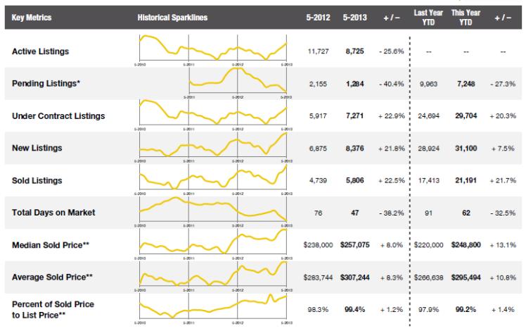 May 2013 Combined Market Indicators