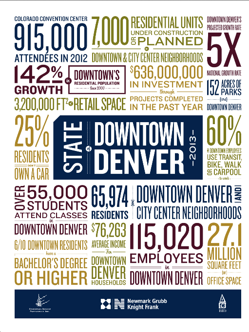State of Downtown Denver 2013 Report Cover
