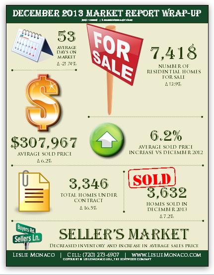 December 2013 Market Report Wrap-Up