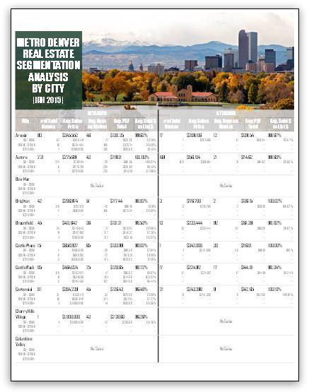 Metro Denver Real Estate Market Segmentation Analysis – Jan 2015