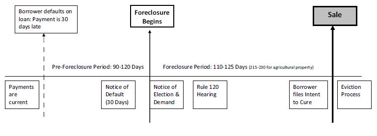 Foreclosure Timeline