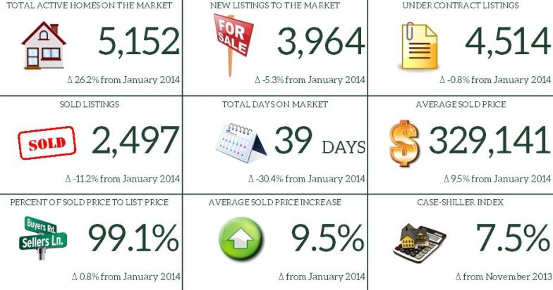 January 2015 Market Report Snapshot