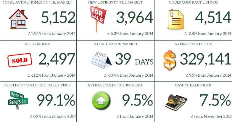 January 2015 Market Report Snapshot