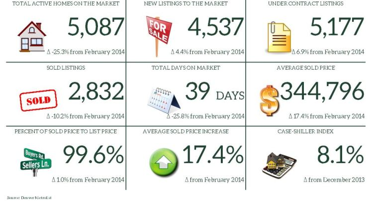February 2015 Market Report Snapshot