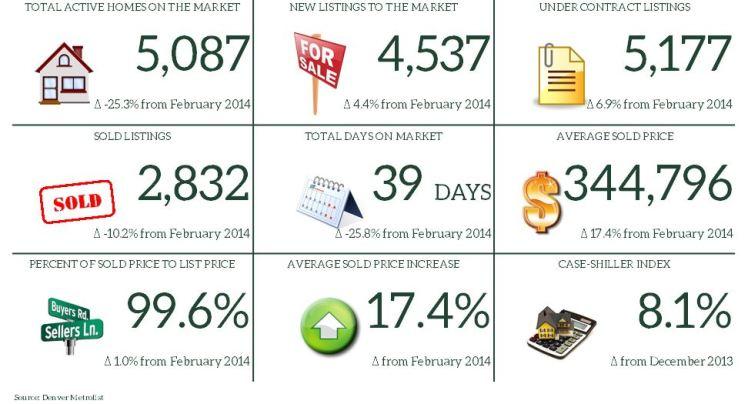 February 2015 Market Report Snapshot