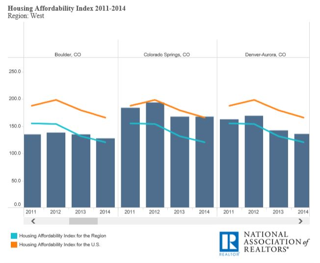 Housing Affordability Index Graph