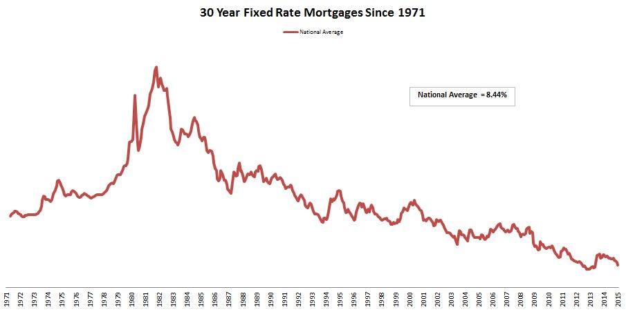 Interest Rate Average