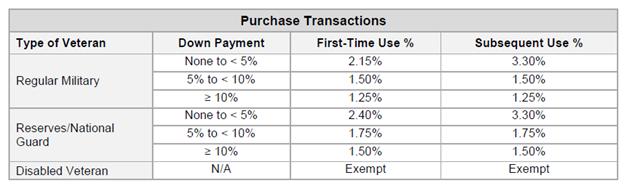 VA-Funding-Fee-Table