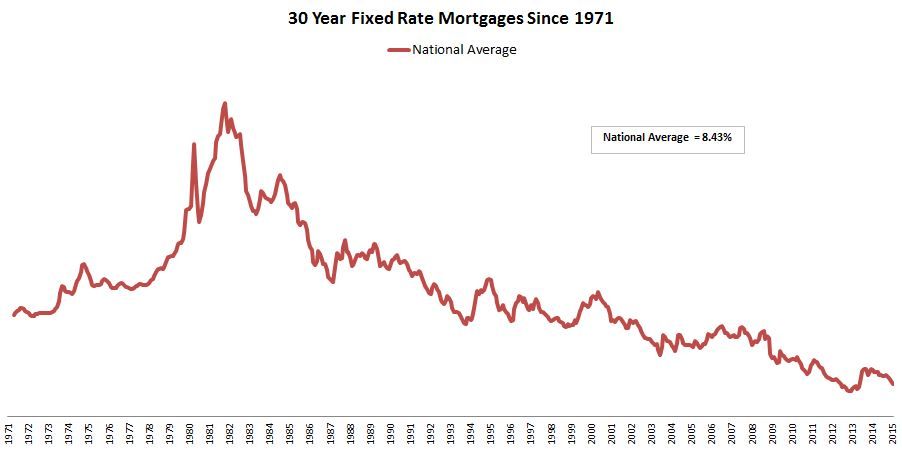 30-Year Interest Rates