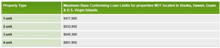 Freddie Mac Loan Limits