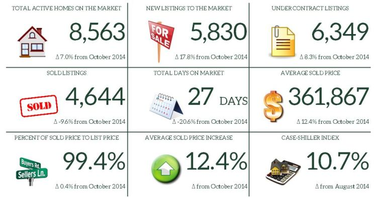 10. October 2015 Market Report Snapshot