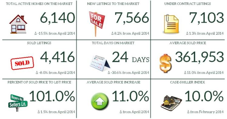 4. April 2015 Market Report Snapshot