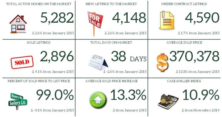 1. January 2016 Market Report Snapshot