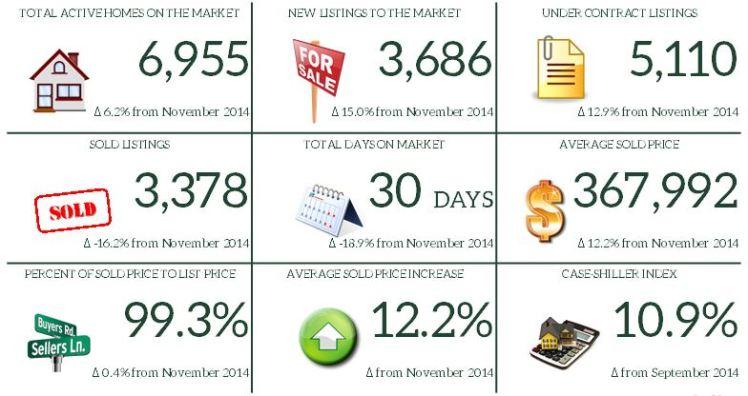 11. November 2015 Market Report Snapshot