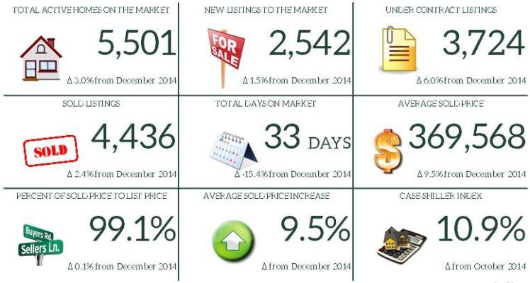 12. December 2015 Market Report Snapshot