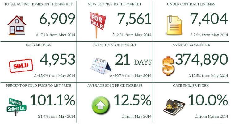 5. May 2015 Market Report Snapshot