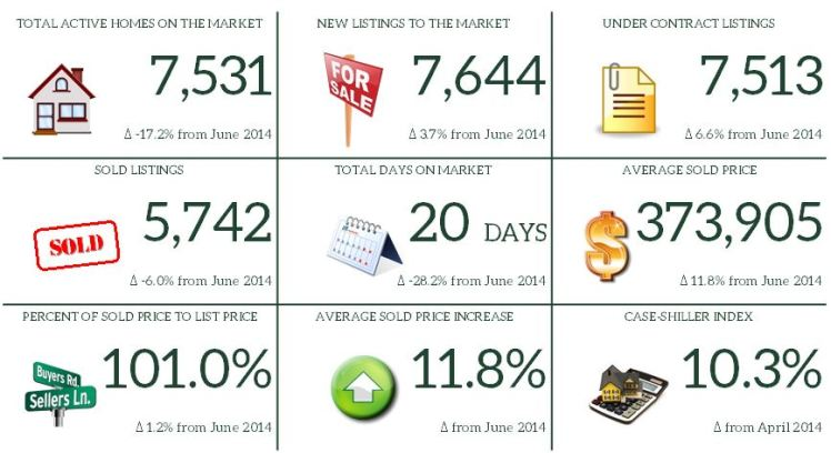 6. June 2015 Market Report Snapshot