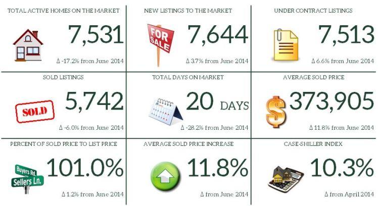 6. June 2015 Market Report Snapshot