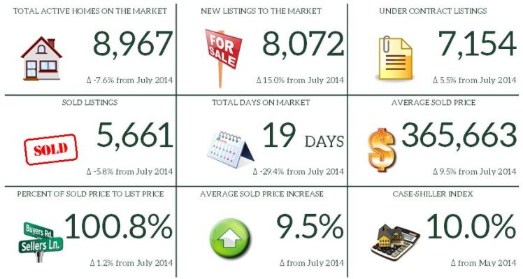 7. July 2015 Market Report Snapshot
