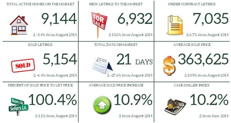 8. August 2015 Market Report Snapshot