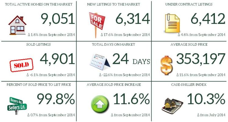 9. September 2015 Market Report Snapshot