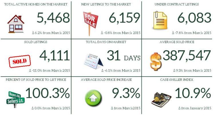 3. March 2016 Market Report Snapshot