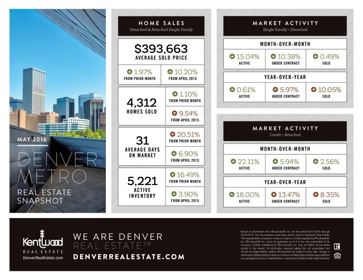 April 2016 Kentwood Real Estate Snapshot