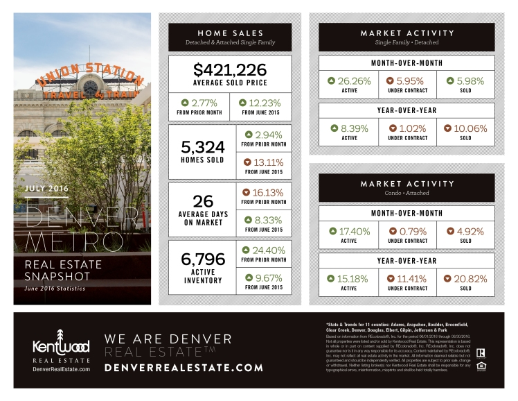 June 2016 Kentwood Real Estate Snapshot